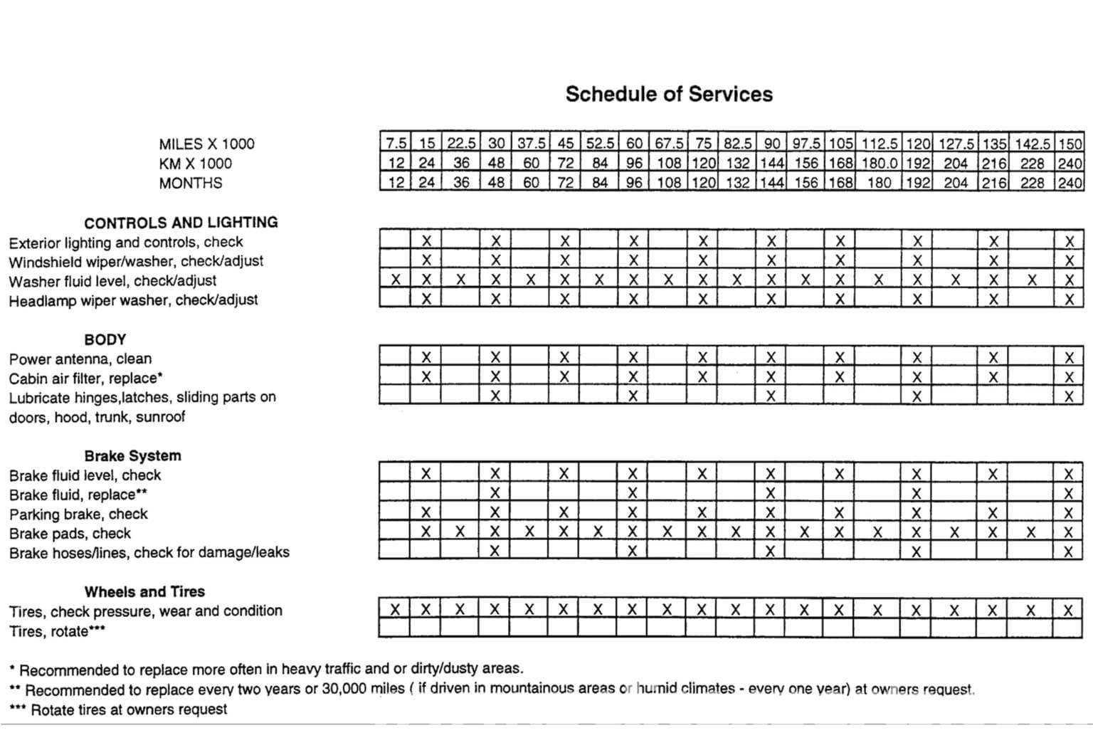 Volvo xc70 maintenance schedule